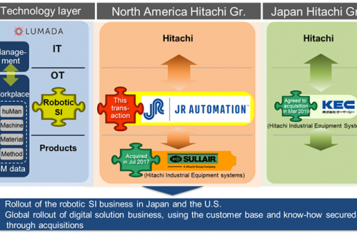 Hitachi enters robotic SI Business in North America
