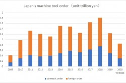 The forecast of Japan's machine tool orders in 2020 revised downward to 850 billion yen