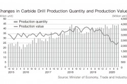 Why does carbide drill market grow even in the COVID-19 era?(1/2)