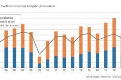 Japan's machine tool order forecast for 2021 is 1.1 trillion yen