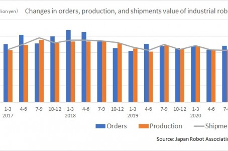 Orders for Japanese industrial robots from October to December 2020 reached record highs