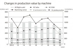 Japan's machine tool industry in 2020 : production, orders, imports, exports (1/3)