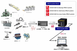 NSK launches condition monitoring and diagnostics application