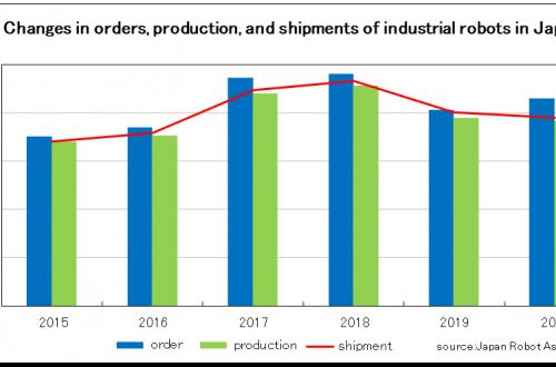 Japanese robot orders in 2020 is 858.8 billion yen
