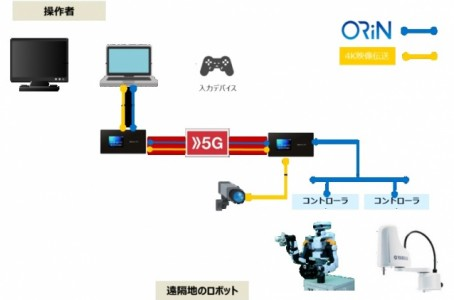 NTT DOCOMO succeeds in controlling multiple robots remotely with single software