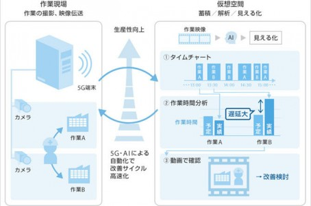 Sumitomo Electric conducts demo experiment of 5G and AI at its plant