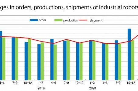 Robot orders and productions hit record highs