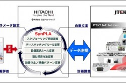 JTEKT collaborates with Hitachi Solutions' production planning solution