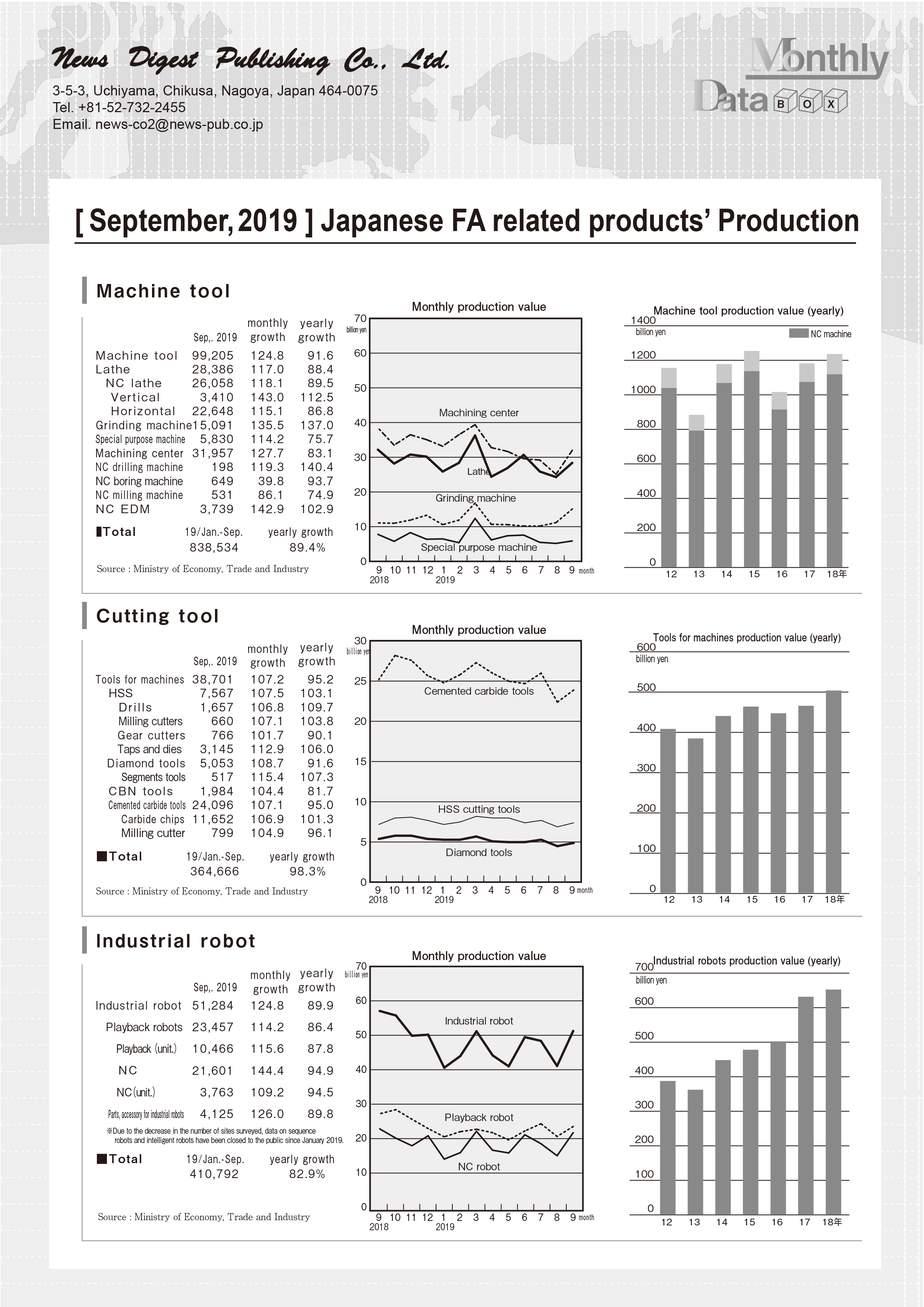 [September, 2019 ] Japanese FA related products' Production