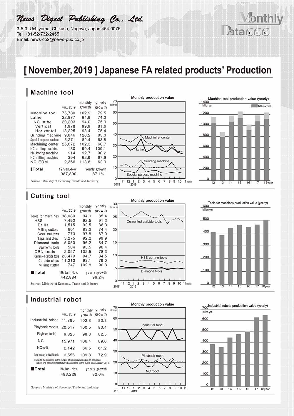 [November, 2019 ] Japanese FA related products' Production