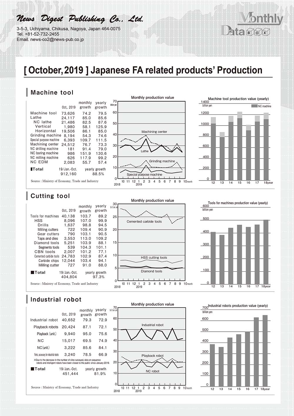 [October, 2019 ] Japanese FA related products' Production