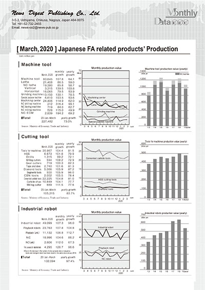 [March, 2020 ] Japanese FA related products' Production