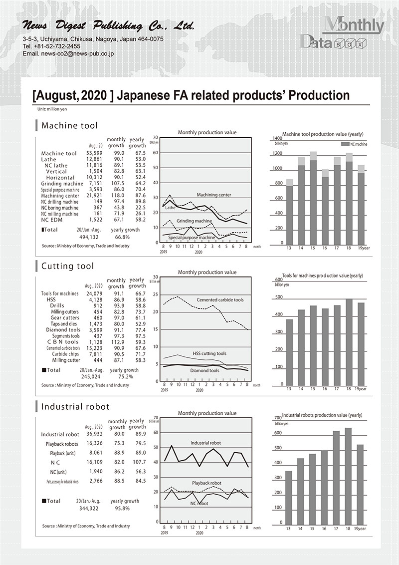 [August, 2020 ] Japanese FA related products' Production
