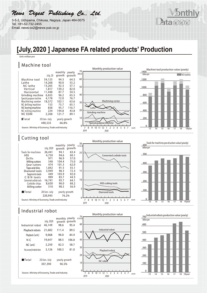 [July, 2020 ] Japanese FA related products' Production