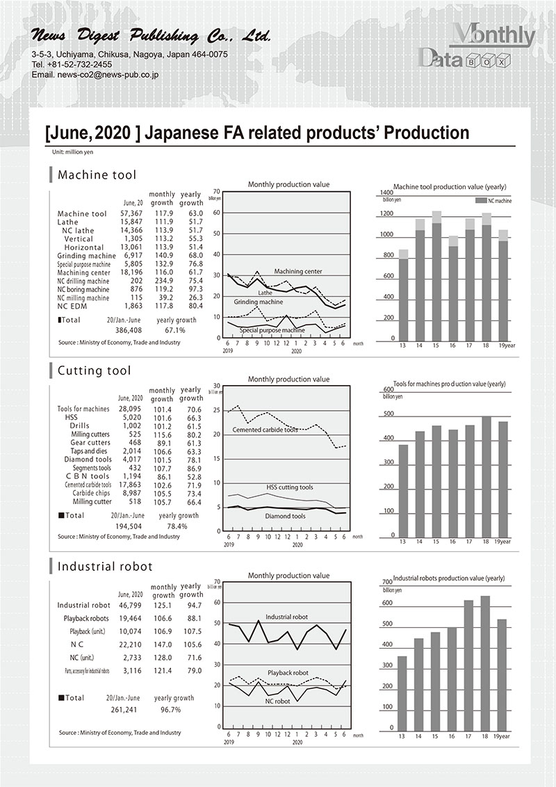 [June, 2020 ] Japanese FA related products' Production