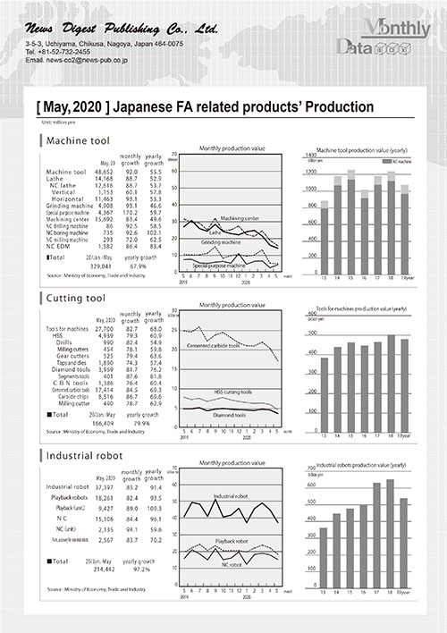 [May, 2020 ] Japanese FA related products' Production
