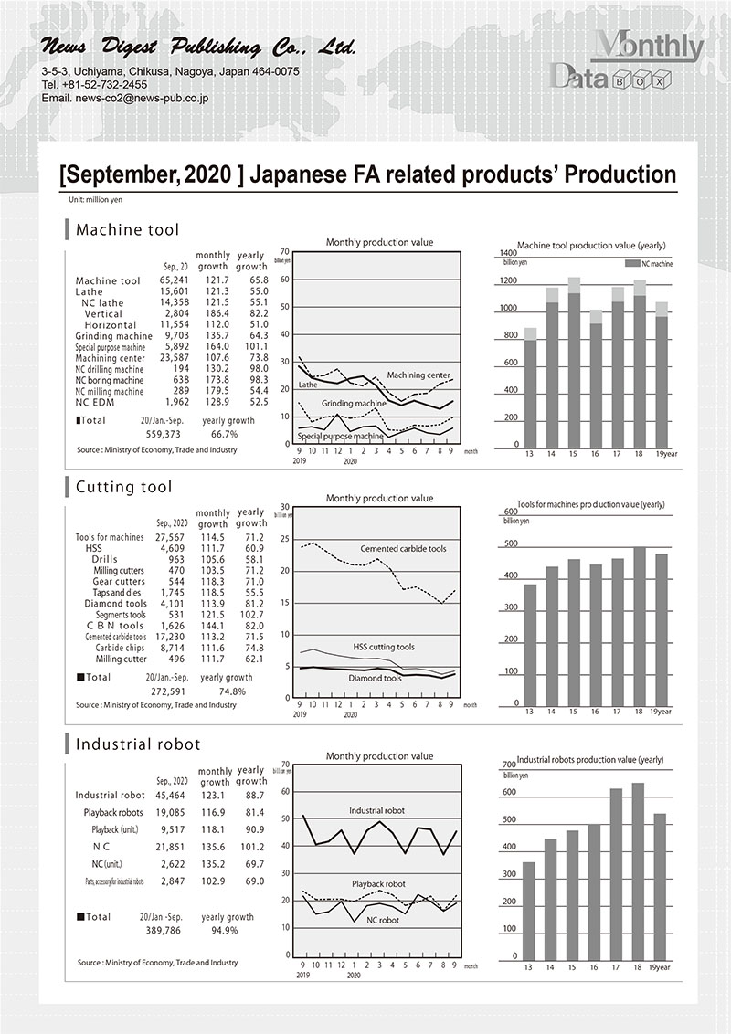 [September, 2020 ] Japanese FA related products' Production