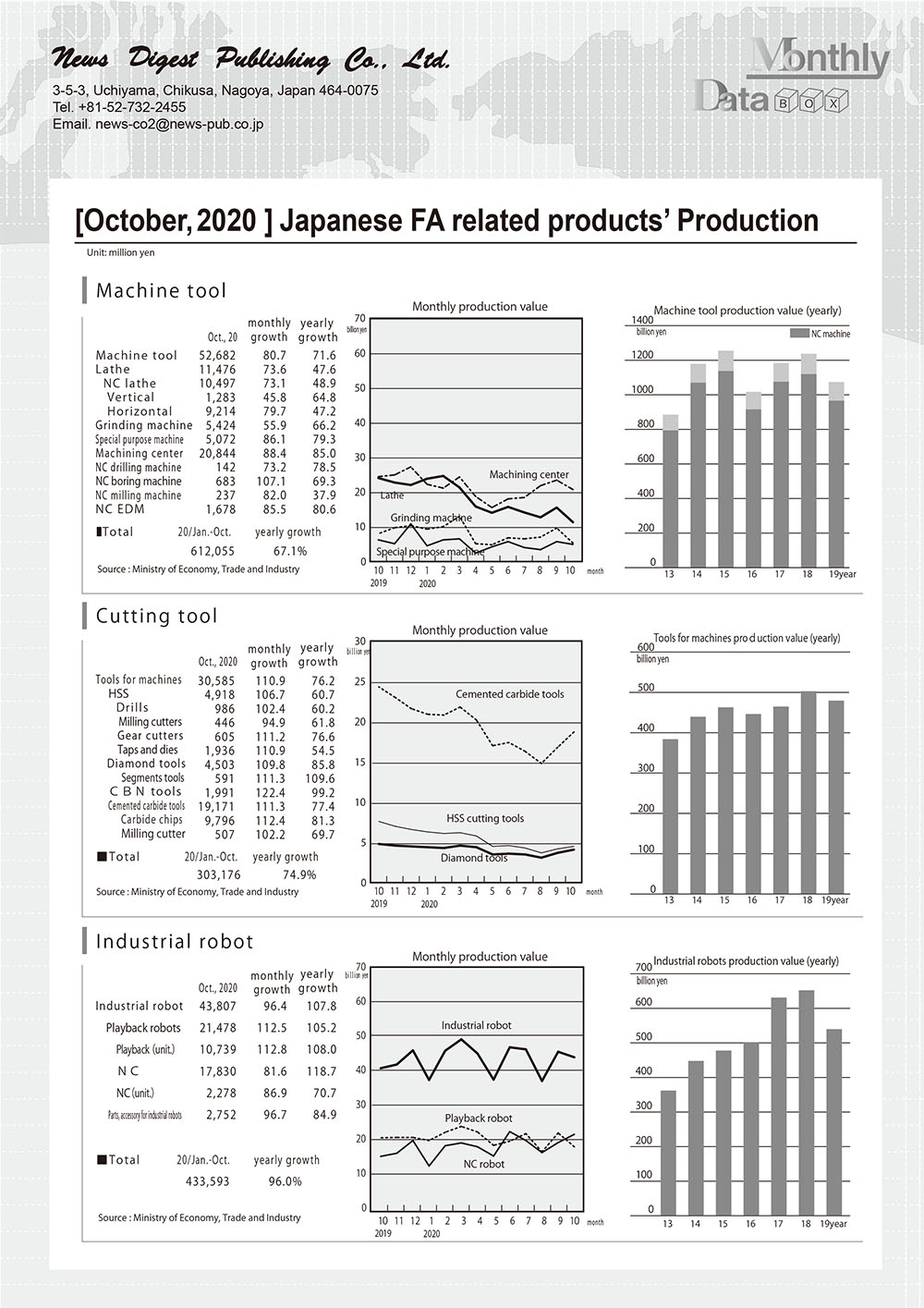 [October, 2020 ] Japanese FA related products' Production