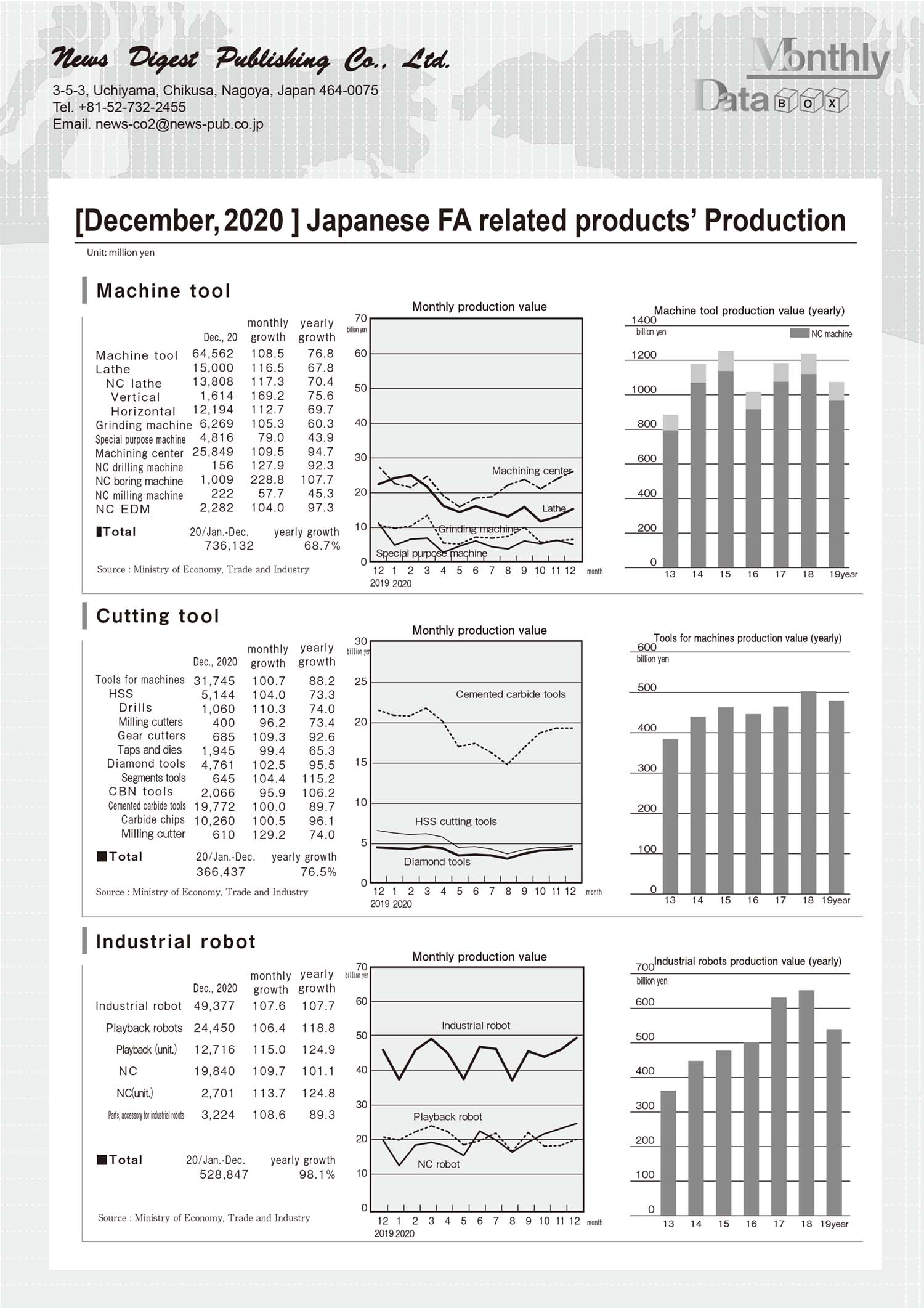 [December, 2020 ] Japanese FA related products' Production