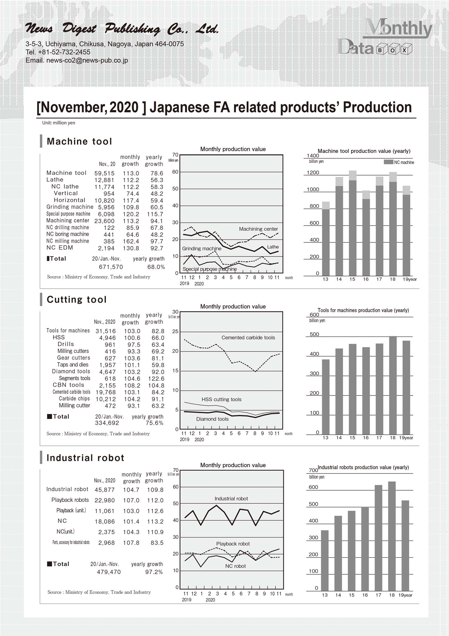 [November, 2020 ] Japanese FA related products' Production